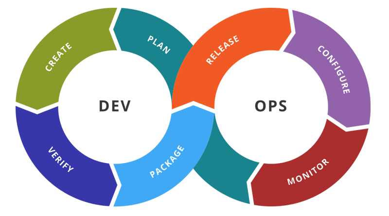 DevOps Agile Process